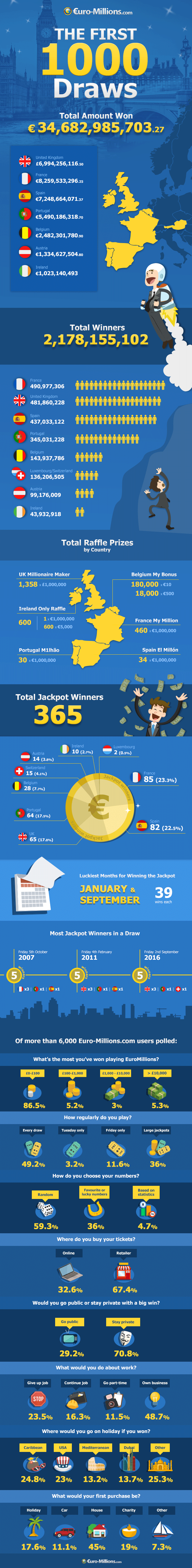 Infographic: The First 1,000 EuroMillions Draws