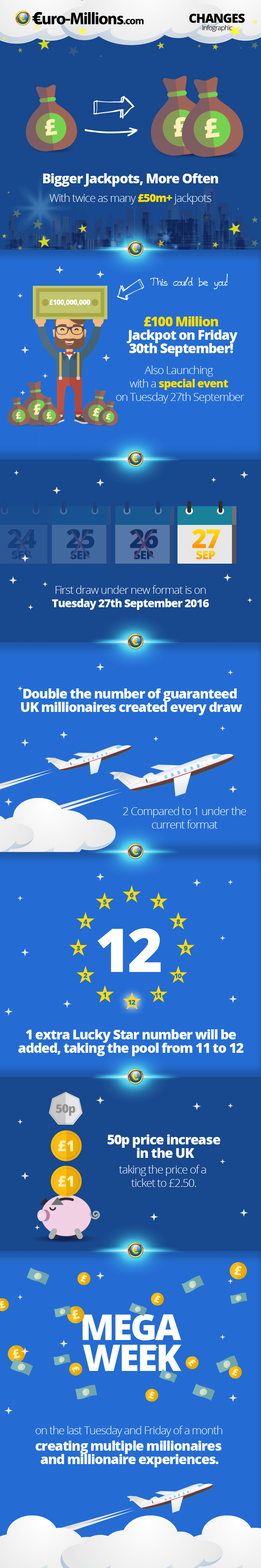 2016 EuroMillions Changes Infographic