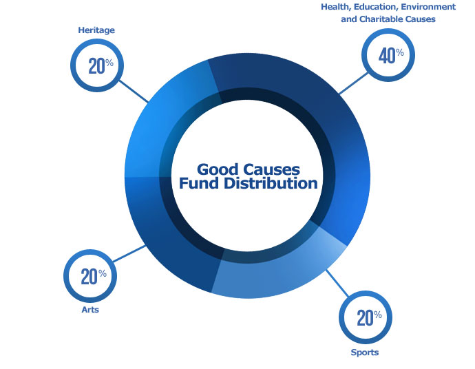 A chart illustrating how the Good Causes fund in distributed from EuroMillions ticket sales