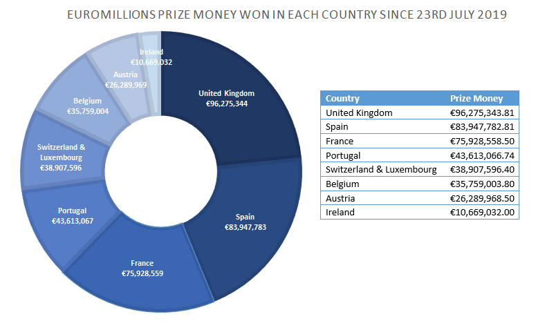 Chart Showing EuroMillions Prize Money Won In Each Country Since 23rd July 2019