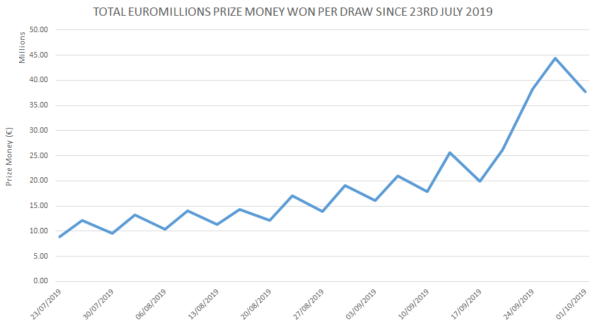 Chart Showing EuroMillions Prize Money Won In Each Draw Since 23rd July 2019