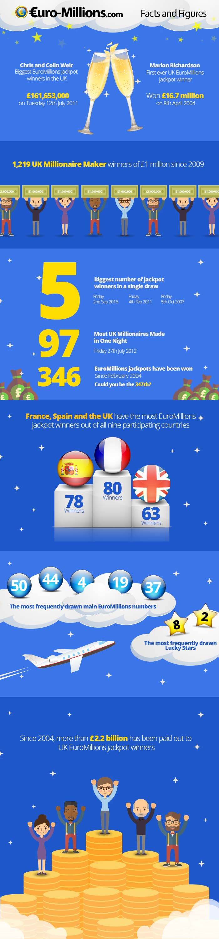 UK EuroMillions Facts Infographic