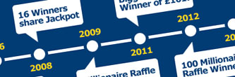 Timeline dell'EuroMillions