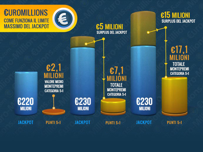 Infographic limite massimo jackpot