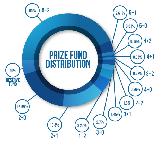 euromillions prizes prize fund distribution