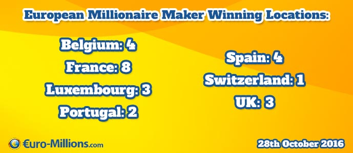 European Millionaire Maker winners for 28th October 2016