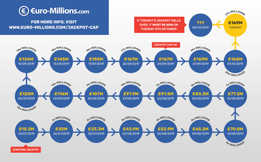 EuroMillions Jackpot Cap Infographic October 2019